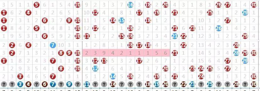沙巴体育一直显示投注进行中【预测】七乐彩第060期三区平衡奖号重点或在前后两区 附实战彩票