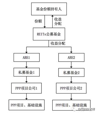 PPP REITs运作模式的设计与分析