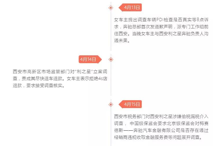 【后续】西安奔驰女车主维权大结局:4S店被罚100万,女车主却在忙着...