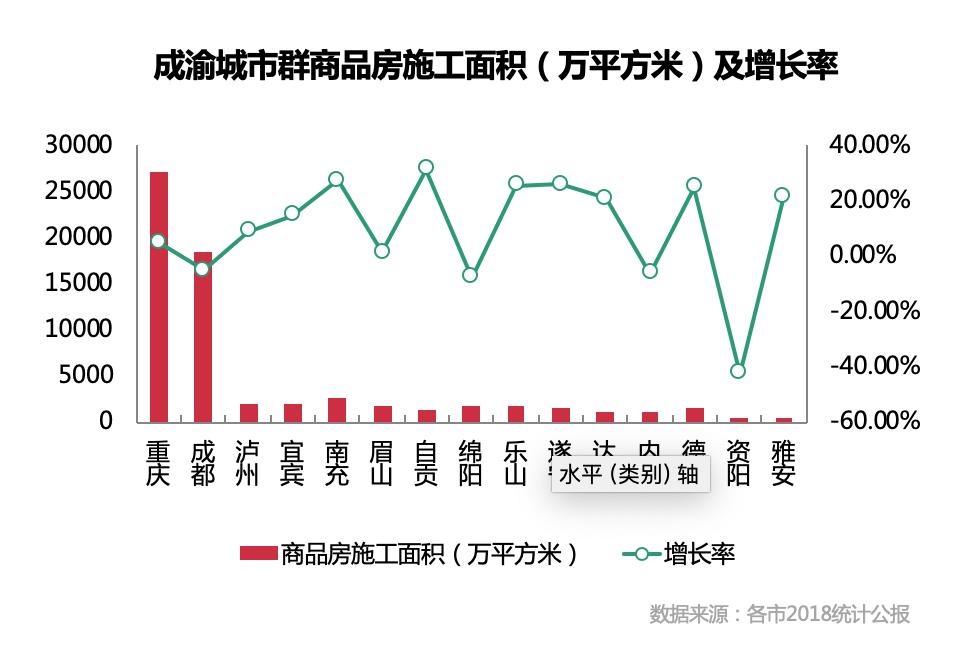 重庆新房投资规模为成都2倍 二手房挂牌房源量逐月上升