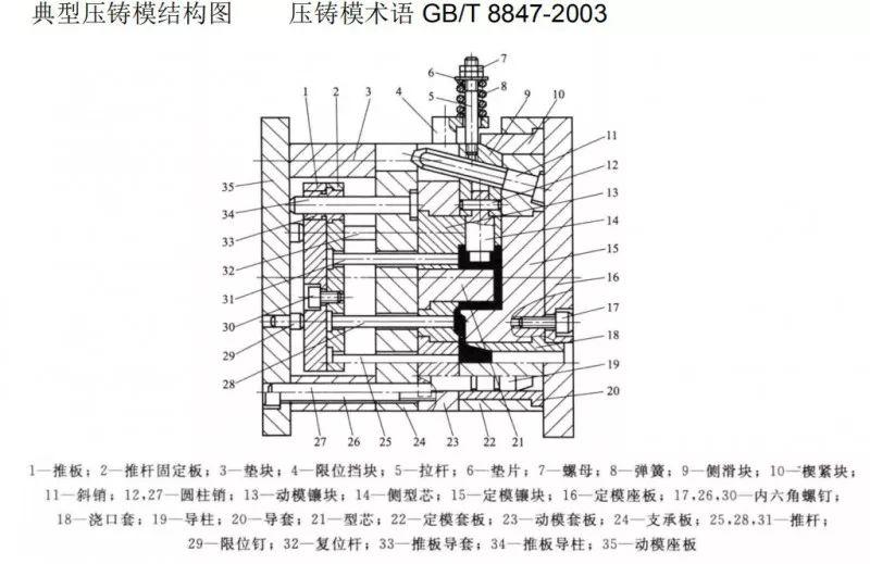 上海市压铸技术协会培训资料中篇 压铸模具浇注系统的设计和布局分析