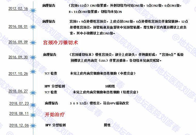 刘彦春-【病例分享】宫颈癌的元凶----第一杀手之HPV16