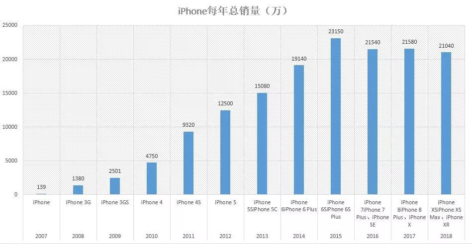 富士康欲印度量产iPhone,苹果能否复制曾经的辉煌?