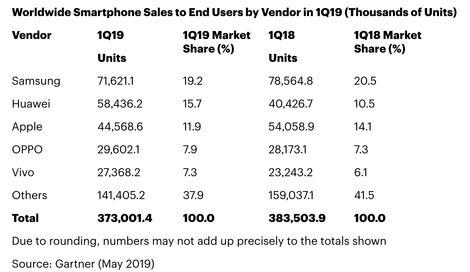 苹果iPhone一季度全球智能手机市场份额降到第三