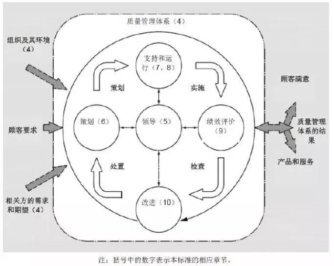 两化融合管理体系探究:从本质到规律
