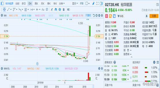 2日飙涨345%后又暴跌16%,裕华能源(02728.HK)究竟发生了什么?
