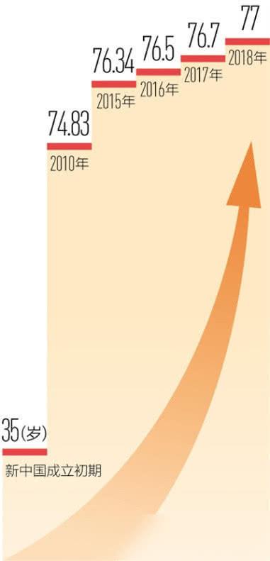 中国人口平均水平_中国人口图片