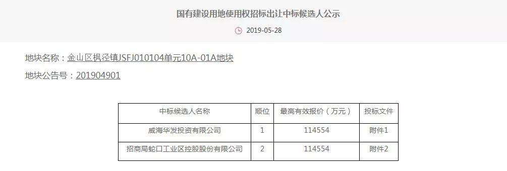 (最新成交)华发以底价11.46亿元竞得金山枫泾镇宅地,楼面价7820元/㎡