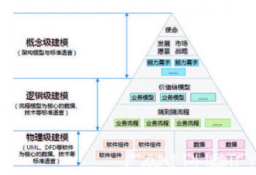 金航数码基于模型 更要模型连续