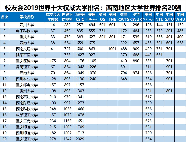 2019年十大 排行榜_2019年世界十大权威大学排名报告发布,中国891所高校上