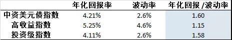 高收益级债券价值飙升2019/7/7云锋金融