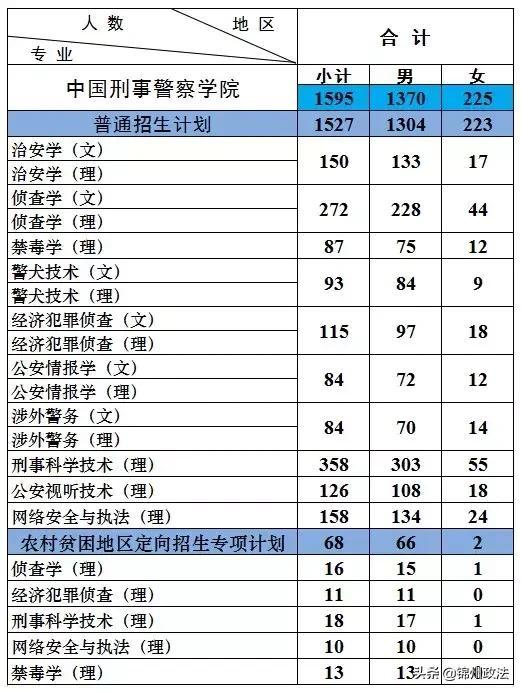 欢迎报考中国刑事警察学院!