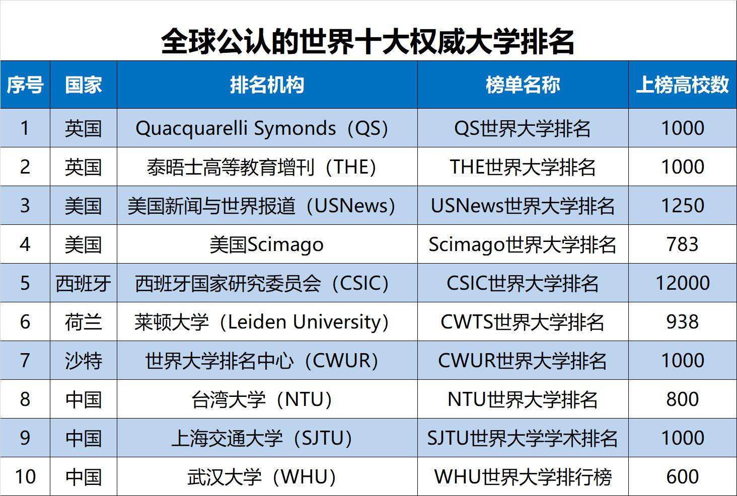 2019世界名牌大学排行_2019 QS 世界大学排名正式公布了