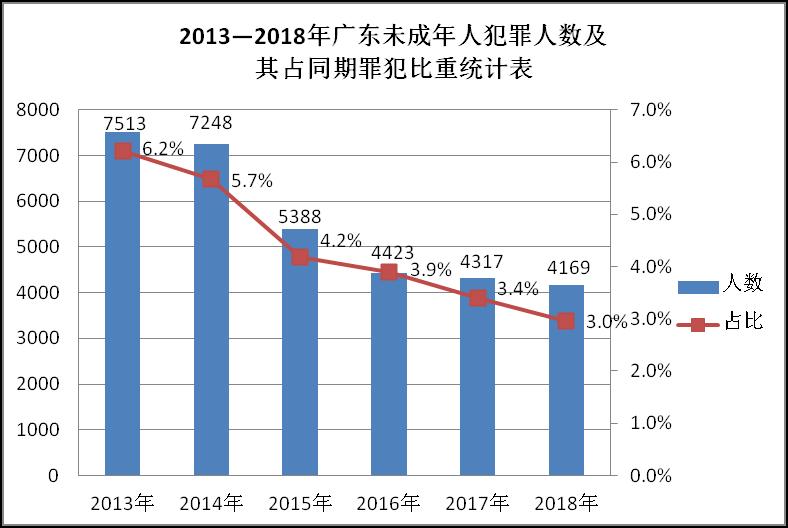 广东犯罪低龄化势头得到遏制,未成年罪犯占比下降至3.0%