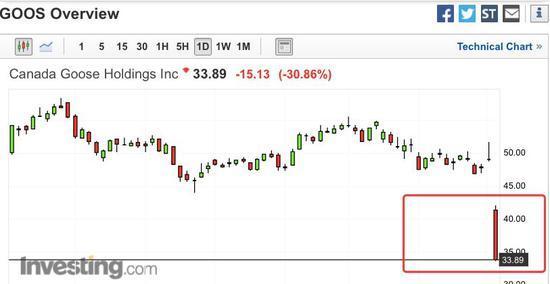 突然崩盘,股价暴跌30 ,超级网红加拿大鹅怎么了