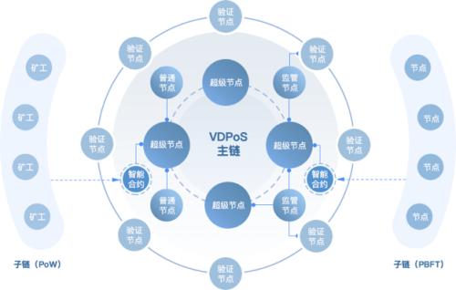 落地区块链+,Insight Chain(INB)公链专注无限扩展和业务数据上链