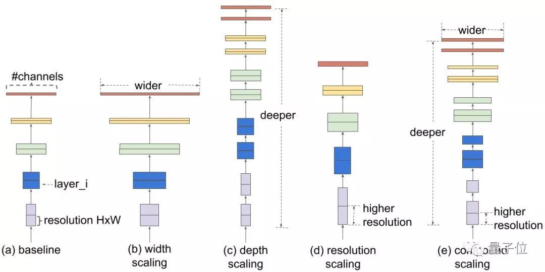 谷歌开源缩放模型EfficientNets:ImageNet准确率创纪录,效率提高10倍