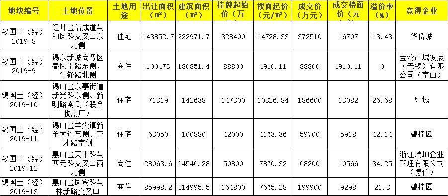 无锡6宗地成交近98亿元碧桂园26亿元摘2宗