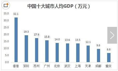 重庆各年gdp增加_2018年一季度重庆经济运行情况分析 GDP同比增长7 附图表