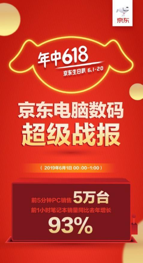 京东618开门红国产品牌表现亮眼,联想、华为等国产大牌热销成潮!