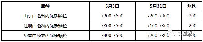 再生PP:下游报价偏低价格弱势下行(2019年5月)