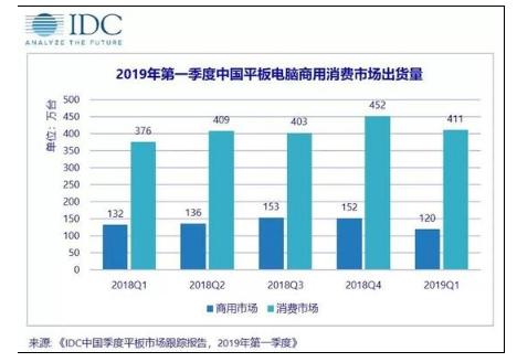苹果竟成中国平板市场之王:华为、小米遭碾压
