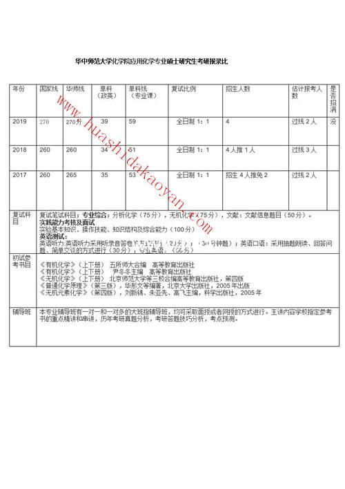 华中师范大学化学院应用化学专业考研报录比