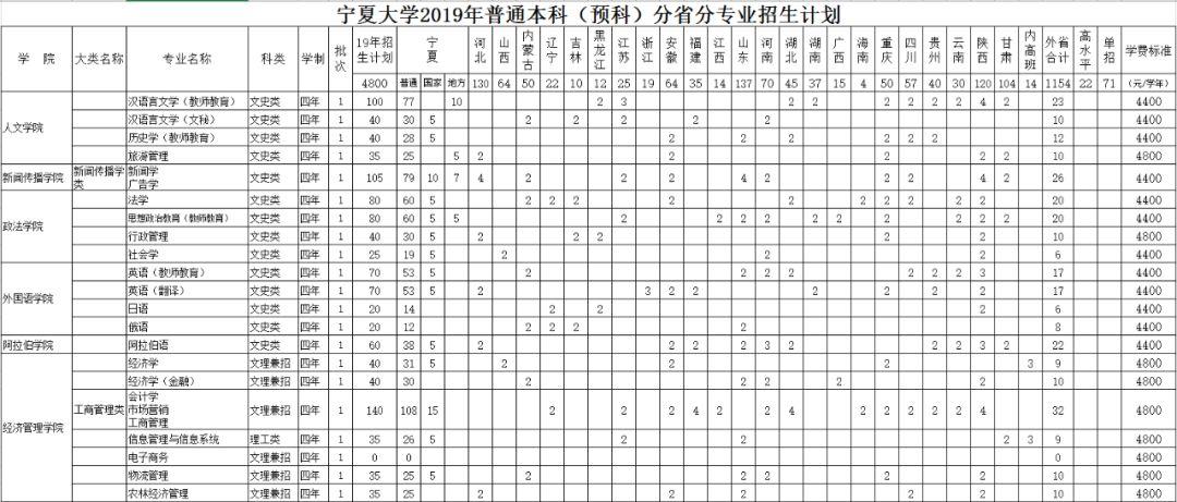 宁夏大学2019年普通本科 预科 分省分专业招生计划