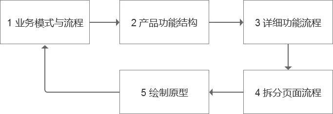 彻底讲透互联网产品设计基础课程设计机械示例设计步骤图片