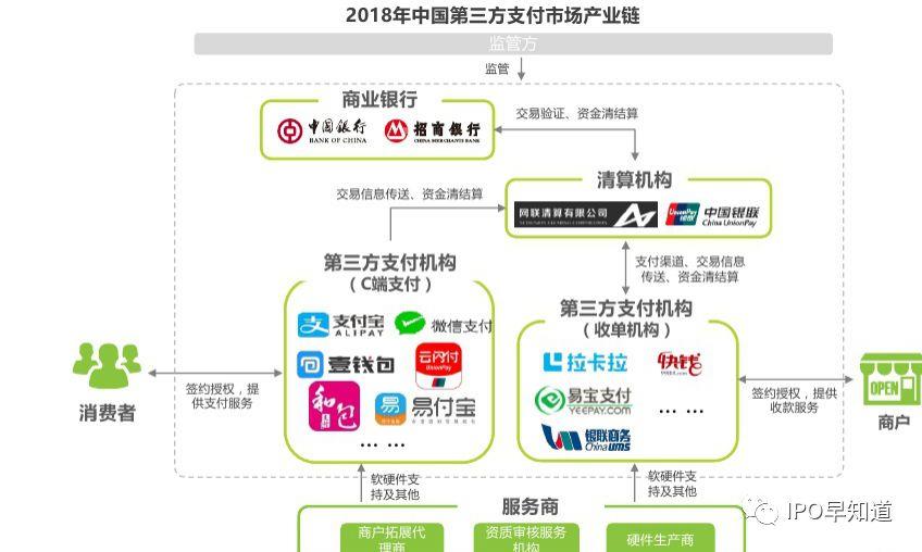 易宝支付放弃香港上市计划,转投美国市场:支付行业排名第八