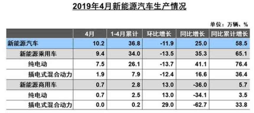 聚焦│6月新能源汽车市场预计仍在盘整 钴锂价格负重前行