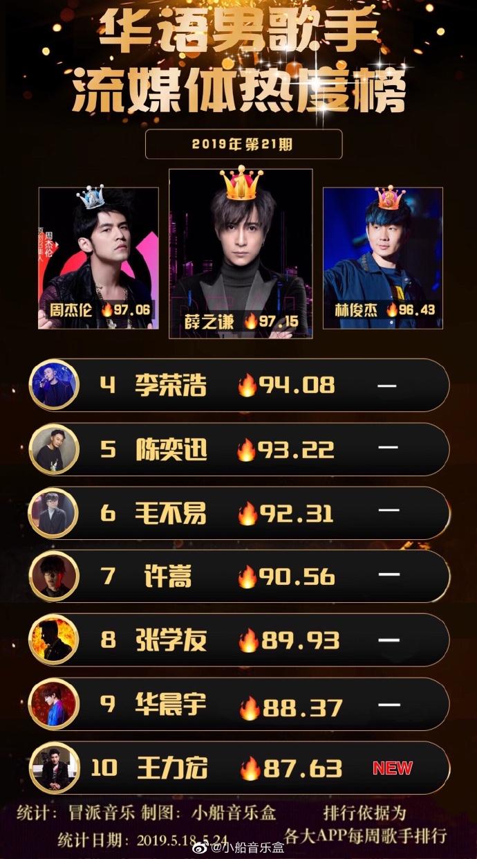 2019五月新歌排行榜_2015年5月新歌排行榜