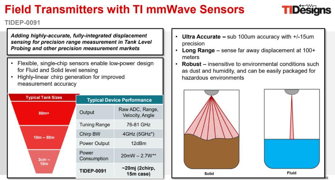 Ti Mmwave Sensor