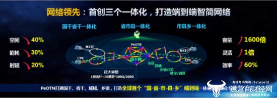 比眨眼还快?山东联通智慧光网四项领先创造新速度!