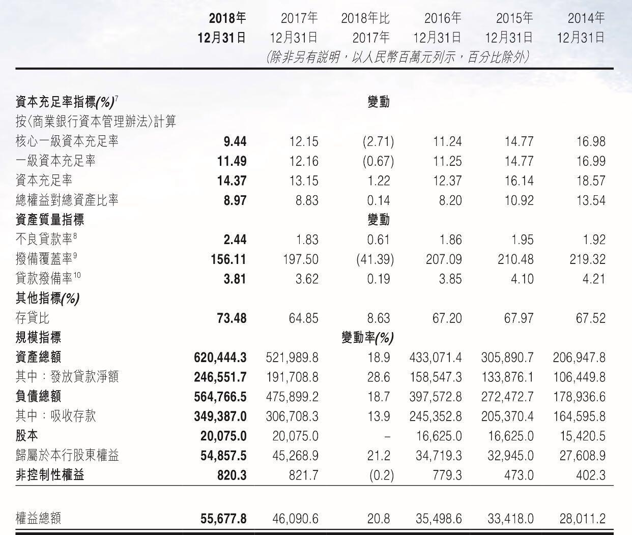 中原银行不良率破新高 斥巨资收购资产或为优化净利?