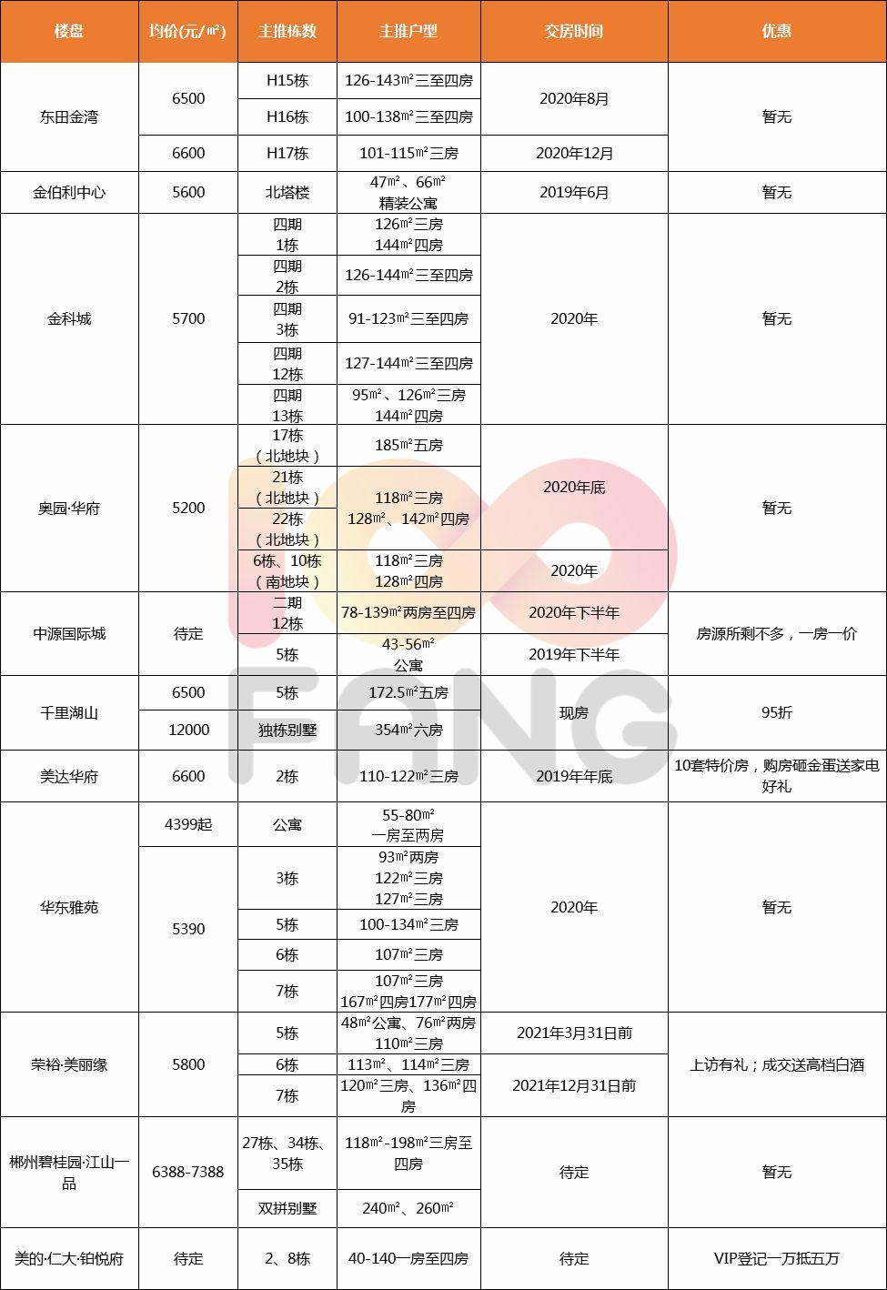 郴州梨树山片区规划图