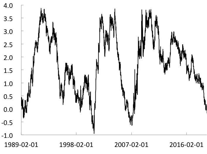 美国国债收益率曲线倒挂的表现、成因与影响