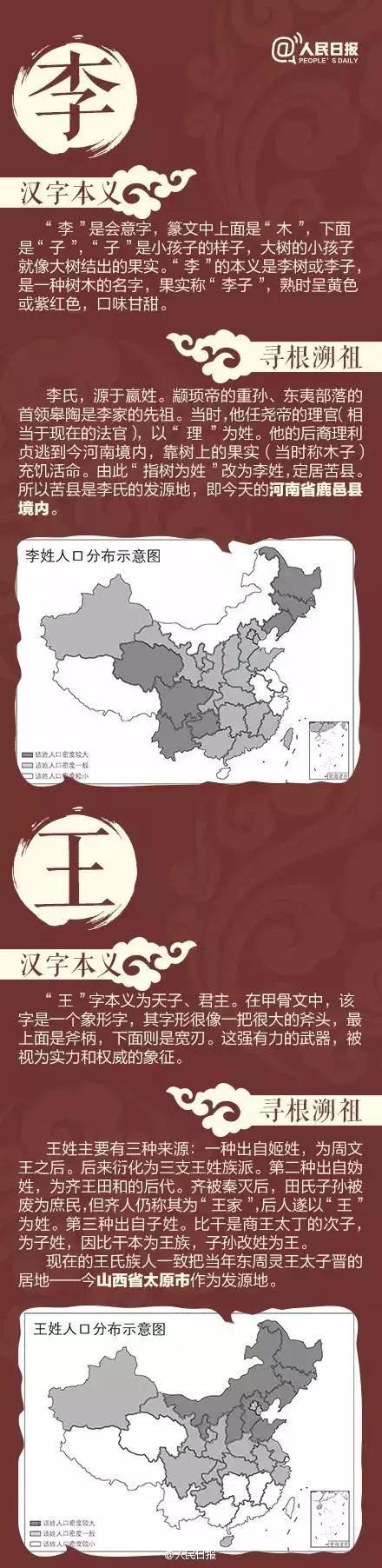 2020中国姓氏排行_荐读中国姓氏分布图出炉,看看自己的根在哪里?