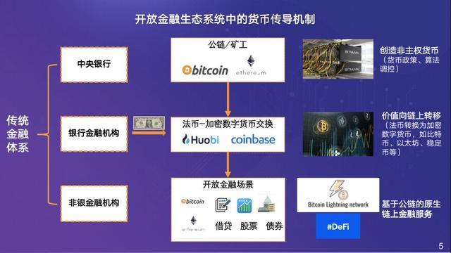 在下列控制经济货币总量的_数字货币图片