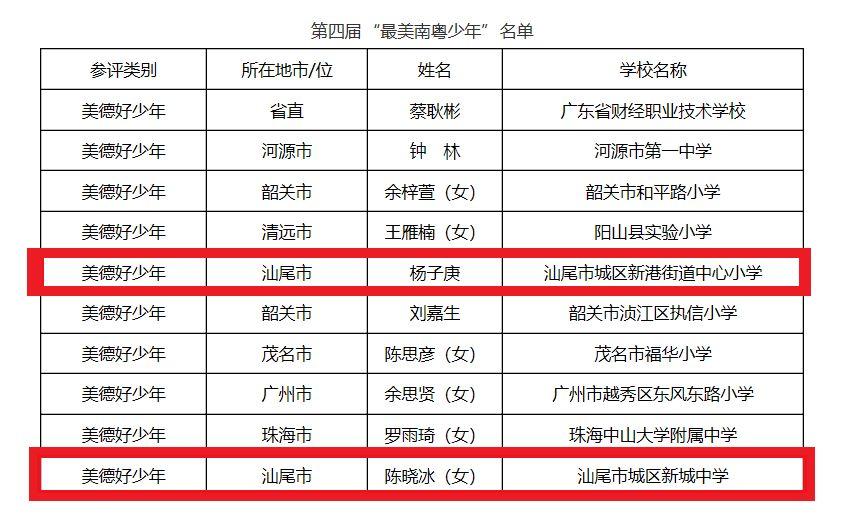 喜讯 我区杨子庚同学 陈晓冰同学荣获广东省第四届寻找 最美南粤少年 美德好少年 称号