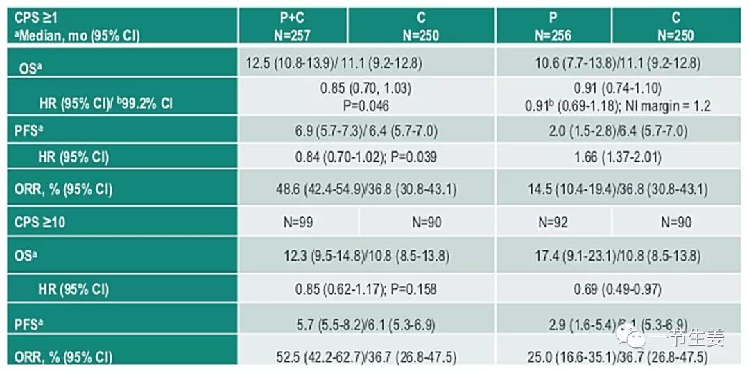 图:KEYNOTE-062临床试验结果