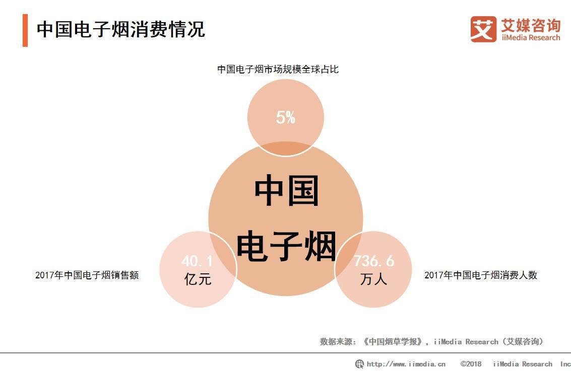 电子烟国家标准正在批准,2019中国电子烟产业存在问题及发展趋势解读