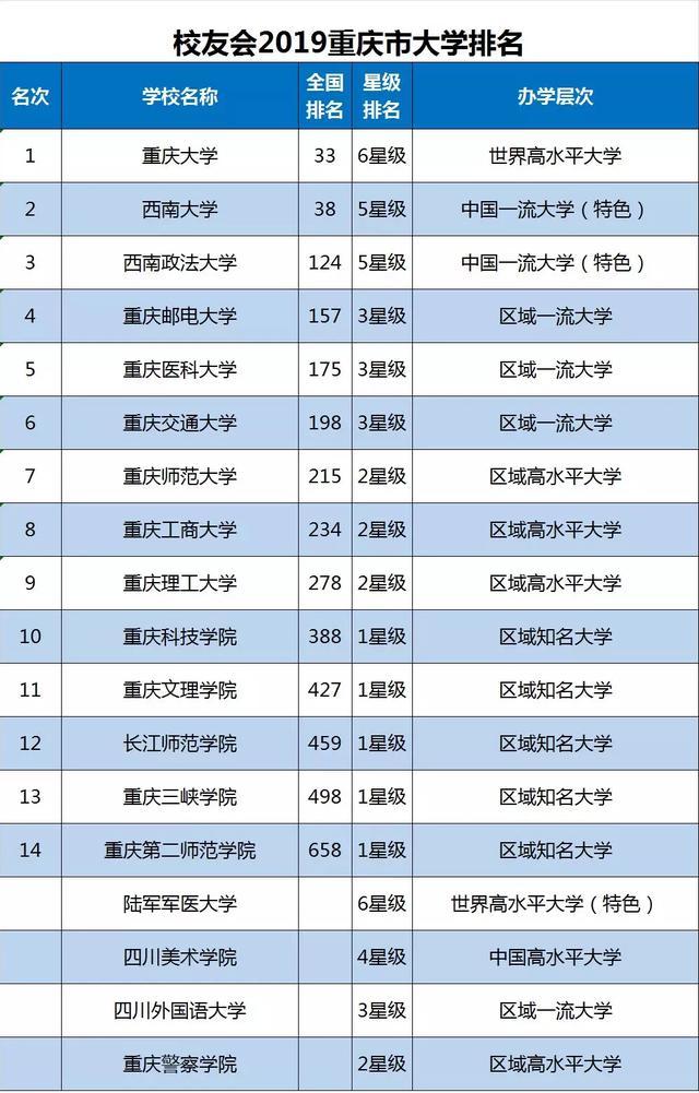 重庆高校排名_重庆高校logo
