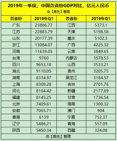 2019年台湾gdp是多少_2019年台湾经济增长率,GDP量