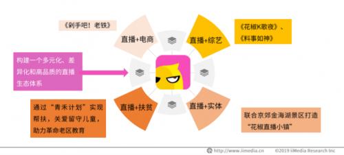 """盛昌娱乐:花椒主播戴上""""红鼻子""""做公益用"""