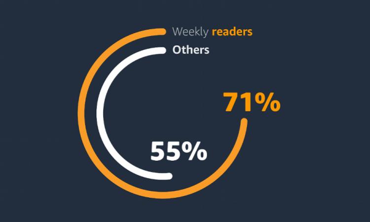 这项调研显示,阅读不仅让人更快乐,而且能助力社交,提升亲密感