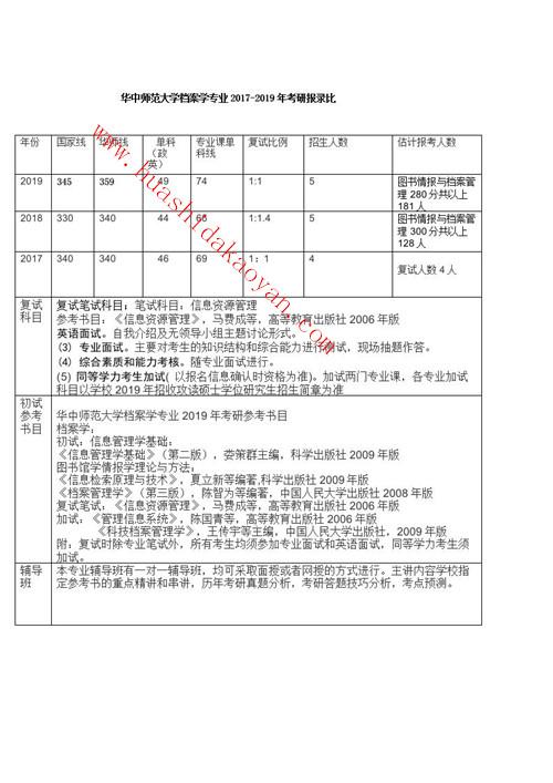 华中师范大学档案学专业考研报录比