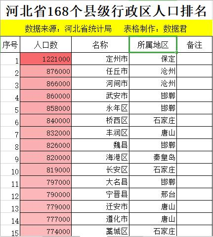 山东人口大县排名_中国过百万人口大县的人口和排名,有你家乡吗