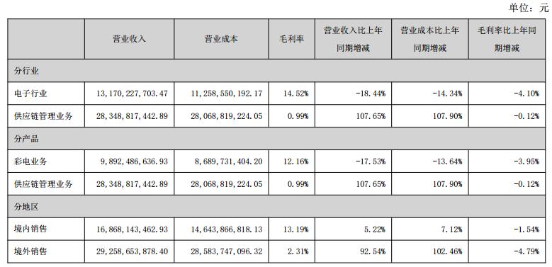 """""""振兴""""康佳有多难:彩电营收占比降至两成,扣非净利连亏8年,频售资产变现"""