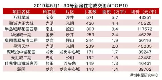 深圳五月新房成交创近3年新高龙岗这几个片区是成交主力